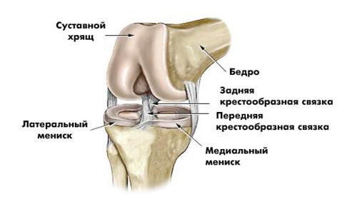 Больные суставы ног лечение народными средствами